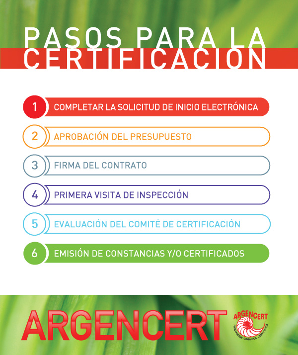 Étapes de la certification